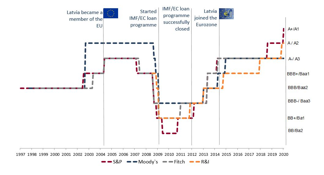 Development of Latvia's credit rating