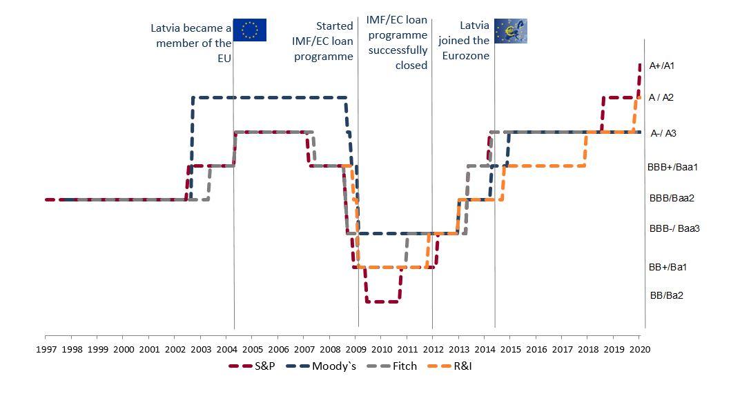 Development of Latvia's credit rating