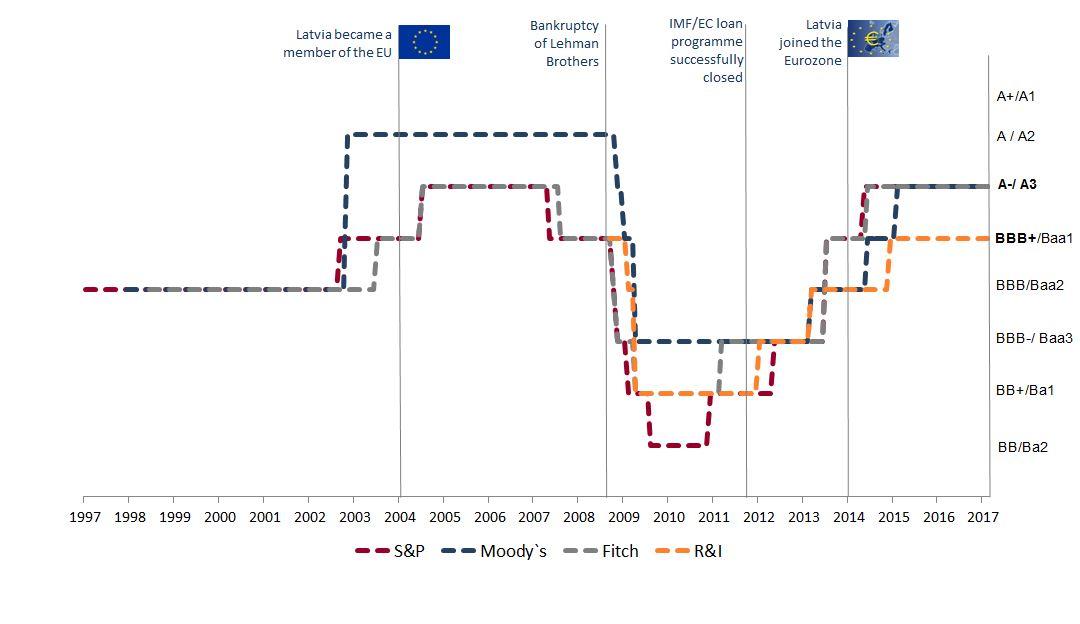 Latvia credit rating development