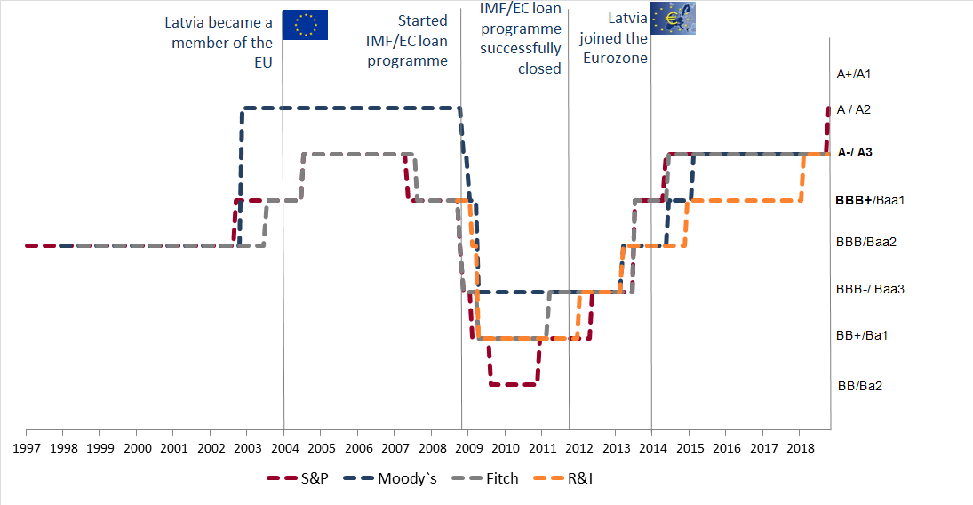 Development of Latvia`s credit rating